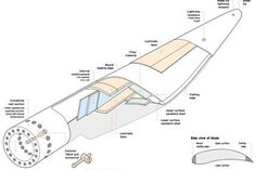 wind turbine blade parts - Google Search