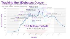 El primer debate entre Barack Obama y Mitt Romney fue el evento político más tuiteado en la historia de EE.UU.
