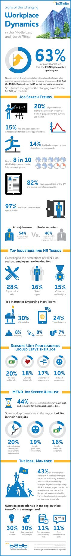 What are the Signs of the Changing Workplace Dynamics in the Middle East and North Africa? | Bayt.com #infographic #MiddleEast #jobs #career #office