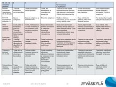 Evankelisluterilainen uskonto 3-6 Teaching Religion, Study Skills, Primary School, Social Studies, Philosophy, Education, History, Peda, Historia