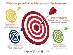 Cumplir Micro-Objetivos permite alcanzar Macro-Objetivos en el #MarketingOnline y en la vida misma.