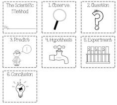 Scientific Method coloring sheet cards that I made for my class. See our scientific method song here: http://www.youtube.com/watch?v=2YyOUTZXaII