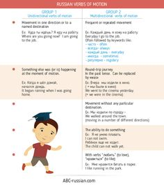 Russian Verbs of Motion.