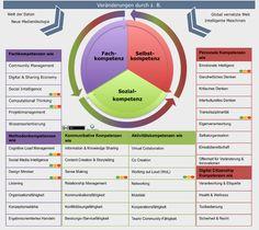 Open Thinking - über Lernen & Arbeiten 4.0