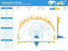 Week 2 - David Krupp Types Of Shots, Charts, Grid, Bar Chart, Highlights, Graphics, Twitter, Board, Graphic Design