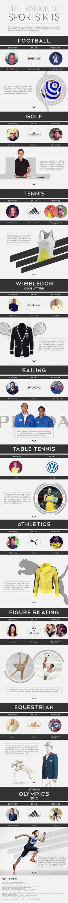 27d98eea33189 The Fashion of Sports Kits infographic | Submit infographics Tennis Tips,  Golf Tips, Golf