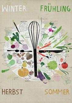Saisonkalender Obst und Gemüse als Poster - illustriert von Rinah Lang