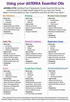 Essential oils cheat sheet