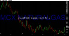 mcx natural gas pivot points may 2015