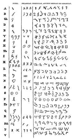 Comparison of Punic, Pelasgian, Phoenician, Samaritan, Ancient Hebrew.