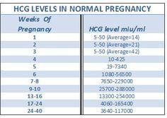 hcg pregnancy levels chart
