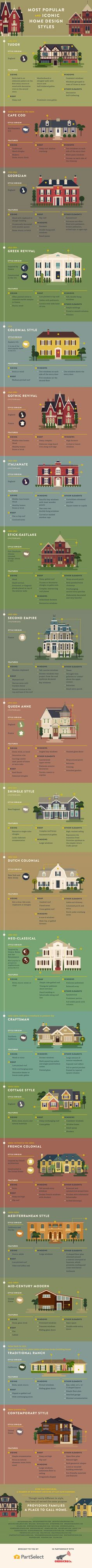 Do you know a Georgian from a Greek Revival? Brush up on your home architecture knowledge with this infographic.