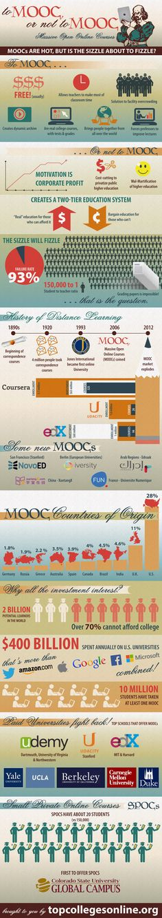 Infographic: To MOOC or Not To MOOC - Getting Smart by Guest Author - EdTech, Highered, infographic, MOOC, Online Learning