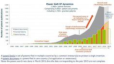 Power GaN IP dynamics.