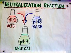 Neutralization Reaction- The reaction of an acid and a base to form a neutral solution of water and a salt.