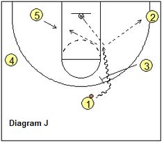 Stanford Motion Zone Offense - ball-screen