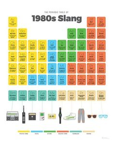 Periodic Table of 1980s Slang #1980SFashionTrends Dogs Party, 80s Birthday Parties, 40th Birthday, Golden Birthday, Birthday Nails, Birthday Ideas, 80s Party Decorations, 1980s Fashion Trends, Adult Party Themes