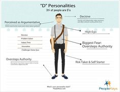 "Full explanation of a D Personality, based on the DISC Test. Only 3% of people are ""D's"". What's your style?"