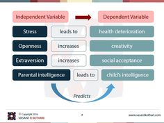 Dependent Variable and Independent Variable