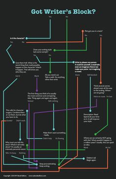 Writer's Block flow chart