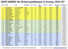 Mejores 30 porteros en Europa 2014/2015 (¿?).