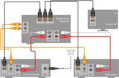 surround sound diagram how to connect surround sound to a home rh pinterest com Wall Hook Up Audio Stereo Hook Up Diagram