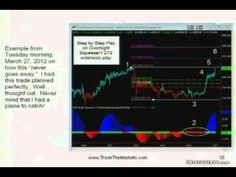 My Five Favorite Options Trading Strategies - John Carter - YouTube