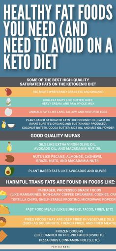 The keto diet is all about fats and carbs. Learn the good fats and bad fats to look for on the ketogenic diet. Healthy Fats Foods, Healthy Diet Tips, Best Keto Diet, Fat Foods, Healthy Food, Healthy Eating, Paleo Diet, Healthy Habits, Ketogenic Diet Plan