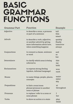 Basic Grammar Functions What is grammar? Here are a few basic grammar functions to help you understand how different sentences are constructed. Basic Grammar, Learn English Grammar, Teaching Grammar, English Writing Skills, Grammar Lessons, English Vocabulary Words, English Language Learning, Learn English Words, Teaching Writing