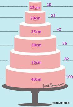 Quantidade de fatias pelo diâmetro dos bolos                              …