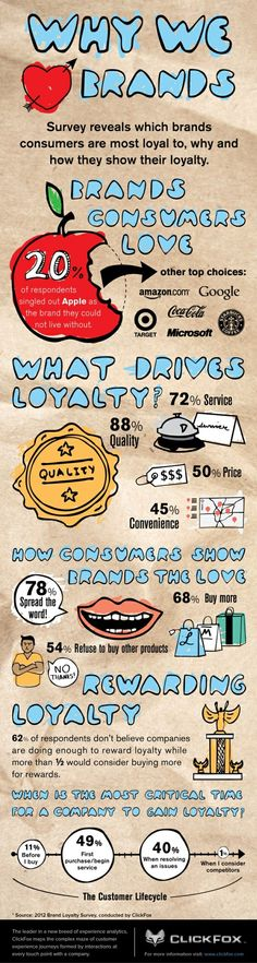 why we love brands