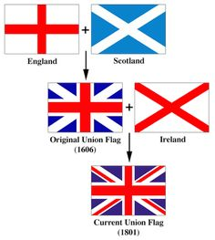 How the Union Jack was formed from the individual flags of England, Scotland, and Ireland. (Northern Ireland being the only piece of Ireland that remains in the United Kingdom, and Wales having never been represented in the Union Jack. Flag Of Scotland, England And Scotland, England Uk, London England, Theme Anglais, Union Flags, British Things, Kingdom Of Great Britain, Thinking Day