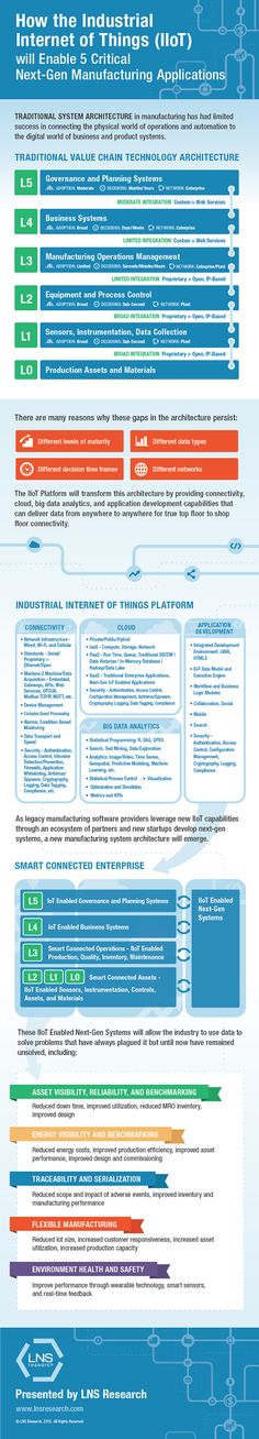 Five critical next-gen manufacturing applications will benefit greatly with the IIoT platform—which can deliver data anywhere, anytime for true top floor to shop floor connectivity. Computer Science, Computer Tips, Supply Chain Management, Engineering Technology, Computer Security, Data Analytics, Leadership Development, Cloud Computing, Big Data
