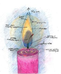 Waldorf ~ 6th grade ~ Physics: Heat ~ Candle Flame ~ main lesson book