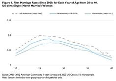 marriage rates chart women