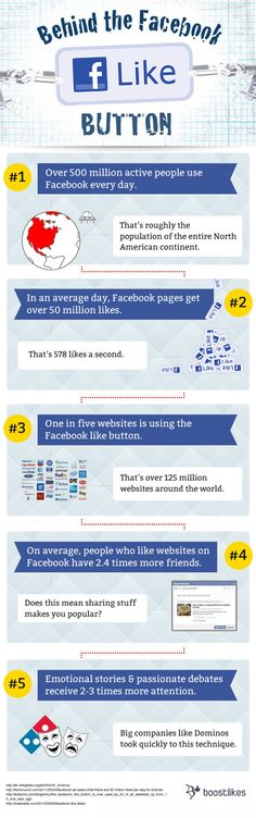 Behind the Facebook 'Like' button