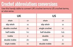 UK and US crochet conversion chart (Simply Crochet Magazine) Crochet Chart, Crochet Stitches, Crochet Hooks, Crochet Baby, Free Crochet, Knit Crochet, Crochet Patterns, Crochet Ideas, Crochet Blankets