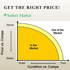 A Seller's Market is one in which there are more buyers than homes for sale. Since supply is less than demand, homes will be higher priced and more attractive to sellers in the market. This chart considers condition and price vs comps. Pricing below market when condition is great causes multiple bid offers, which means a seller can potentially sell for more than list price!! #callmetoday #listwithkw