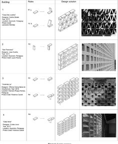 Figure 4 from A Grammar of Perforated Masonry Walls. A formal analysis of brick walls used for shading and ventilation in Paraguay Brick Cladding, Brick Facade, Facade House, Brick Masonry, Masonry Wall, Home Building Design, Brick Building, Brick Design, Facade Design