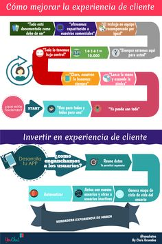 Mejora de experiencia cliente: http://youchat.es/que-es-y-como-mejorar-la-experiencia-del-cliente/