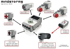 Here are 12 surprising details I discovered while unboxing a Lego Mindstorms set. There are many differences between it and the Lego Mindstorms NXT Lego Nxt, Lego Robot, Robots, Stem Robotics, Robotics Club, Lego Mindstorms Ev3, First Lego League, Arduino Programming, Linux