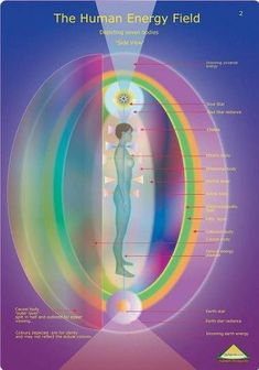 Directly above the skin's surface, the human energy field is divided into etheric layers. Each of these layers is three dimensional and envelops the body like a sheath or shell...........PARTAGE OF JEFF ANDREWS.........ON FACEBOOK..........