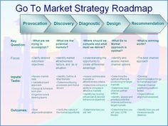 Strategic Marketing Plan Template Beautiful Go to Market Strategy Roadmap Marketing Strategy Template, Strategy Map, Marketing Strategies, Writing A Business Plan, Business Planning, Sales And Marketing, Business Marketing, Digital Marketing, Strategic Marketing Plan