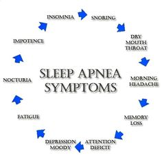 Decreased oxygen to your body at night causes a cascade of pathological problems.
