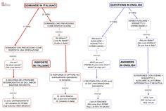 domande-risposte-in-inglese.png (1665×1115)