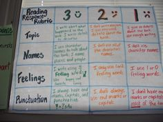 Reading response rubric for the classroom  http://kristasclassroom.wordpress.com/2014/08/17/reading-response-rubric/