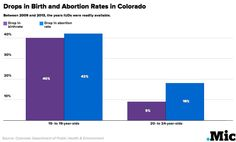 Drops in Birth and Abortion Rates in Colorado  Between 2009 and 2013, the years IUDs were readily available.  Source: Colorado Department of Public Health & Environment