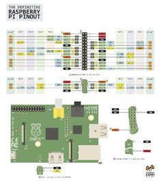 Pin layout for raspberry pi
