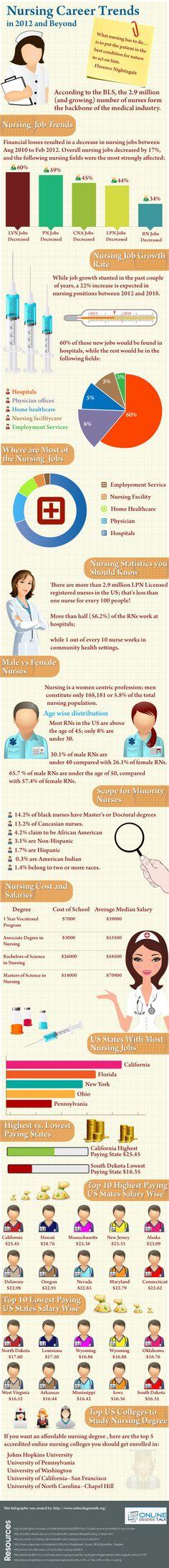 Nursing Career Trends Infographics