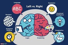 Left-brain thinkers are said to have strong math and logic skills, while right-brain thinkers are supposed to be more creative. What's the truth? Right Brain Thinking, Left Brain Right Brain, Brain Gym, Critical Thinking, Traumatic Brain Injury, Gross Motor Skills, Neuroscience, Middle School, Physical Education